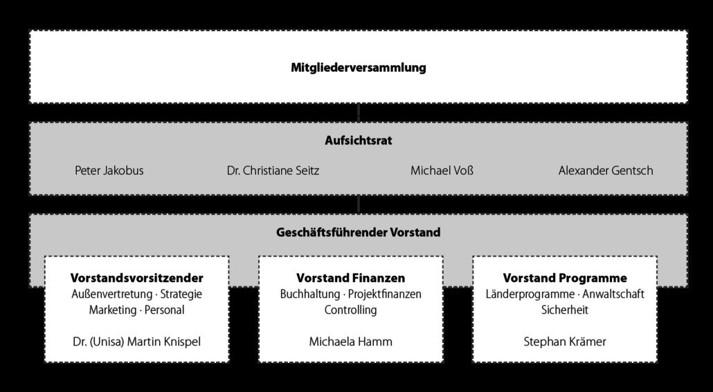Organigramm von Tearfund Deutschland e.V.