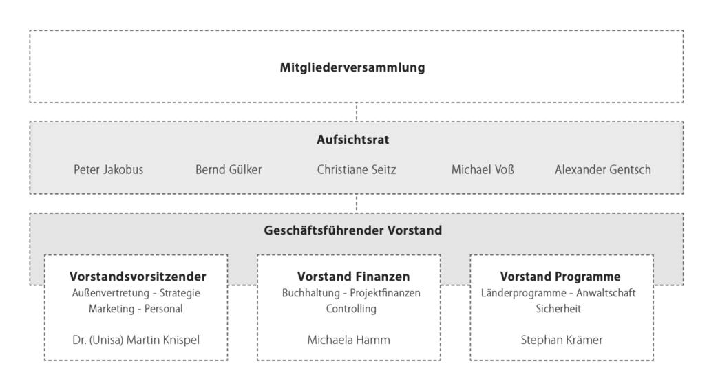 Das Organigramm von Tearfund Deutschland