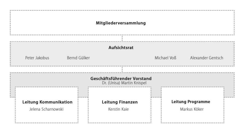 Organigramm von Tearfund Deutschland